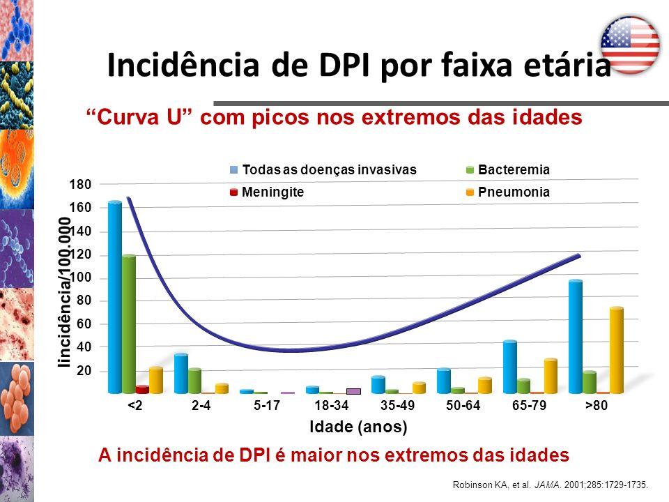 Incidência de DPI por faixa etária
