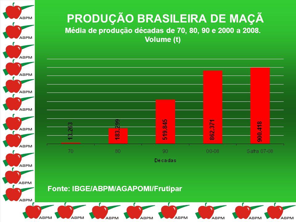 PRODUÇÃO BRASILEIRA DE MAÇÃ