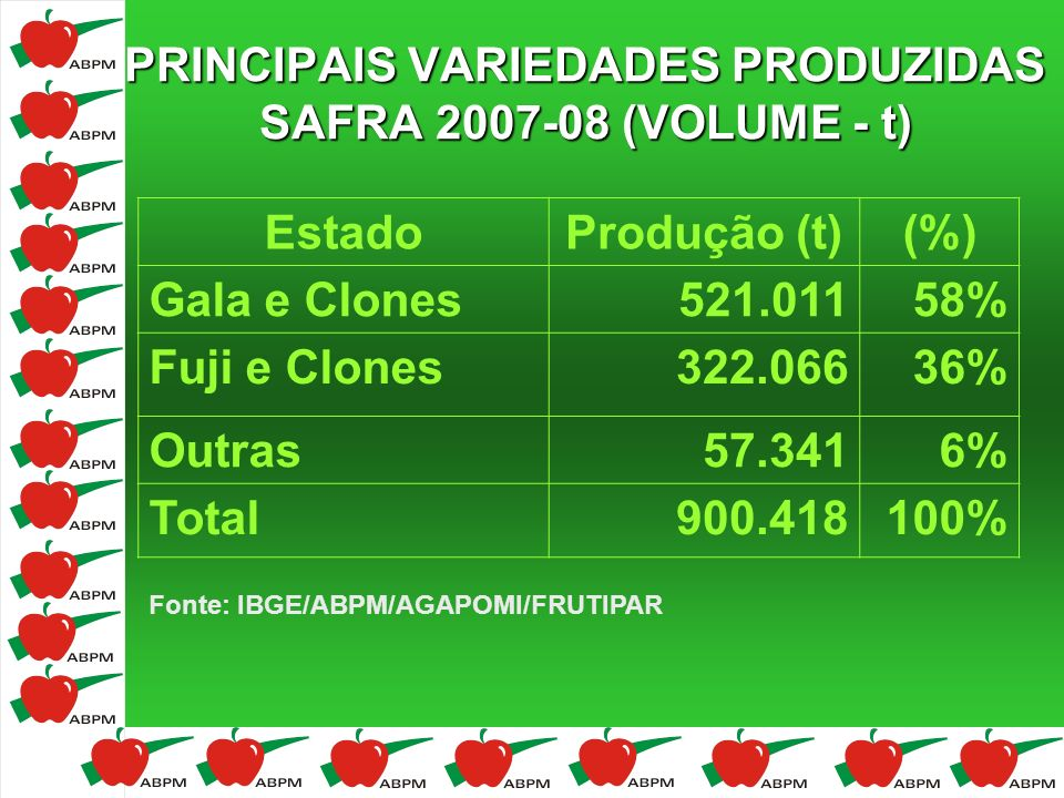 PRINCIPAIS VARIEDADES PRODUZIDAS SAFRA 2007-08 (VOLUME - t)
