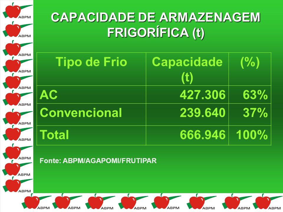 CAPACIDADE DE ARMAZENAGEM FRIGORÍFICA (t)