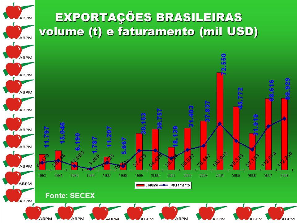 EXPORTAÇÕES BRASILEIRAS volume (t) e faturamento (mil USD)
