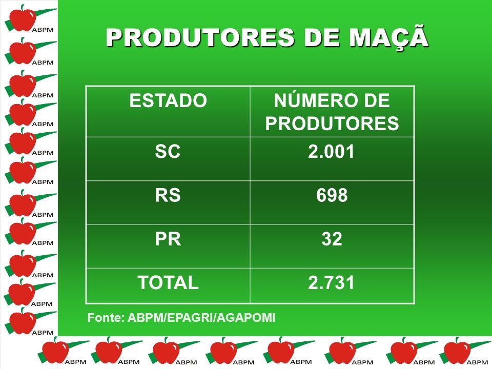 PRODUTORES DE MAÇÃ ESTADO NÚMERO DE PRODUTORES SC 2.001 RS 698 PR 32