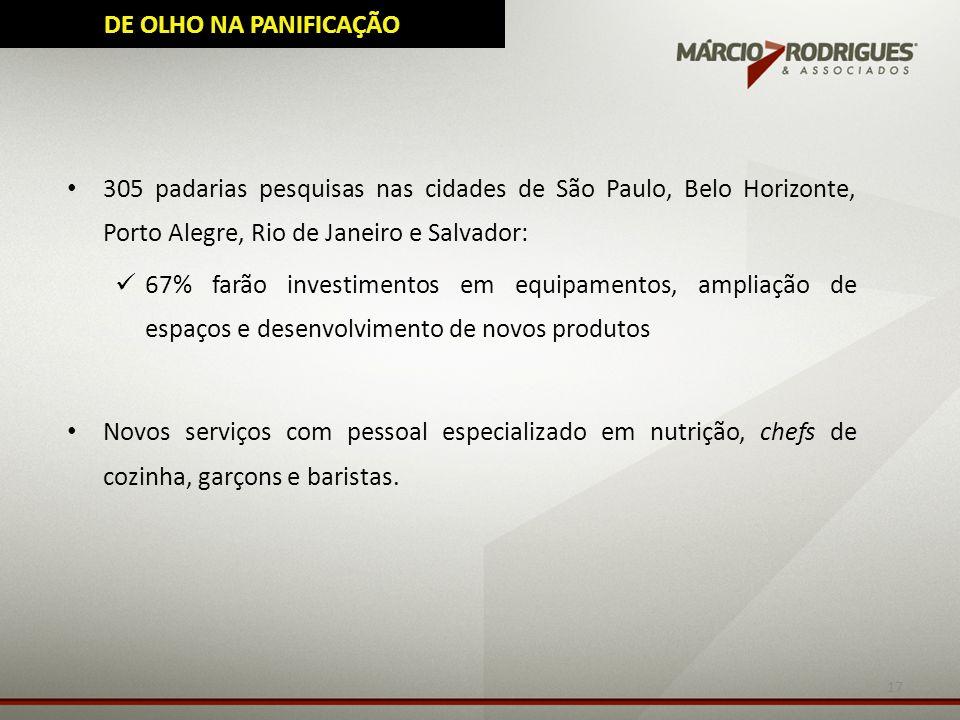 DE OLHO NA PANIFICAÇÃO 305 padarias pesquisas nas cidades de São Paulo, Belo Horizonte, Porto Alegre, Rio de Janeiro e Salvador: