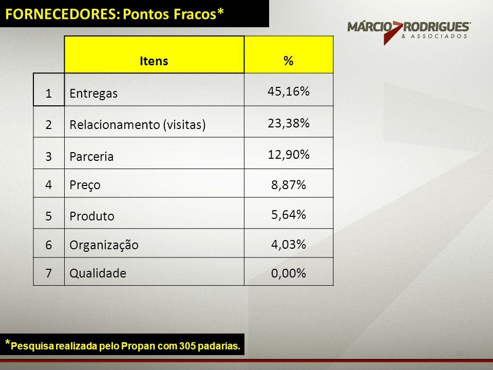FORNECEDORES: Pontos Fracos*
