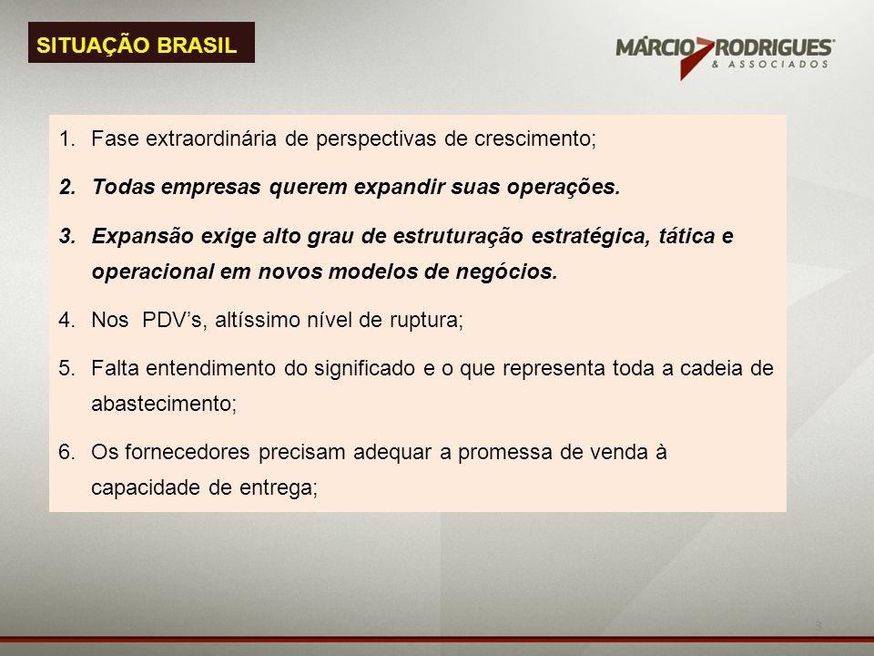 SITUAÇÃO BRASIL Fase extraordinária de perspectivas de crescimento; Todas empresas querem expandir suas operações.