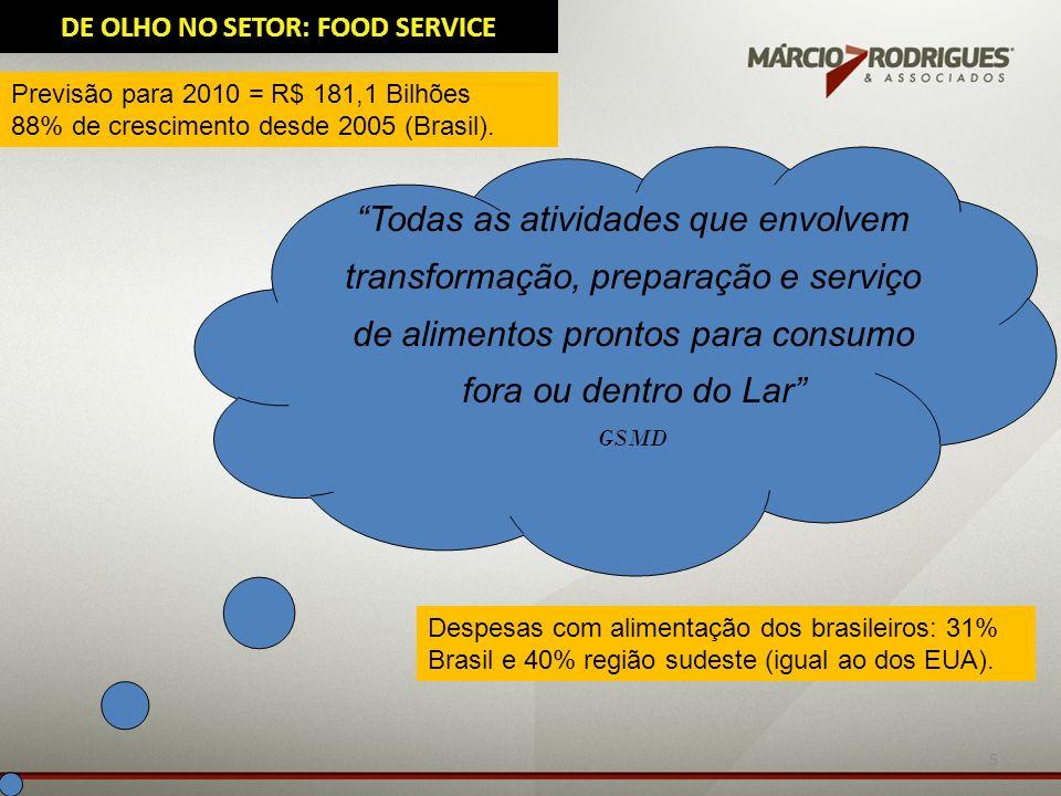 DE OLHO NO SETOR: FOOD SERVICE