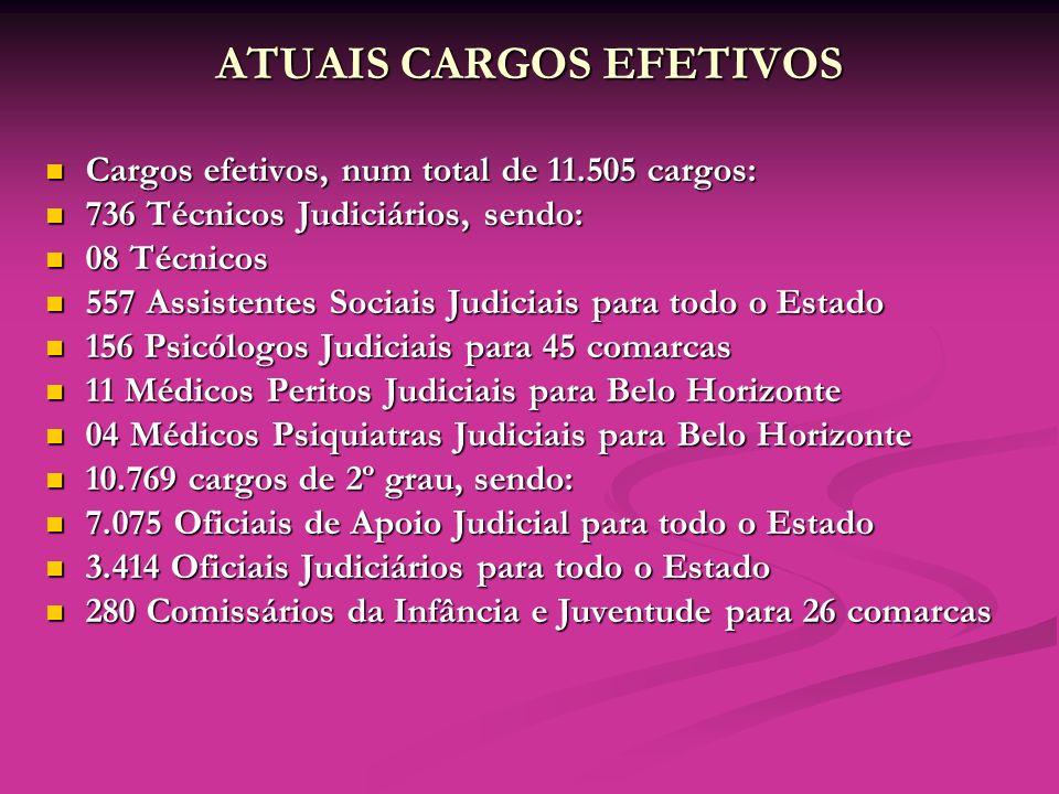 ATUAIS CARGOS EFETIVOS
