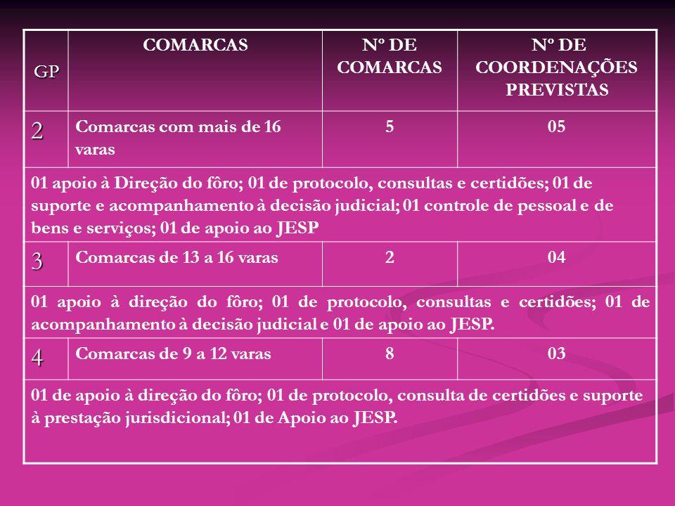 Nº DE COORDENAÇÕES PREVISTAS