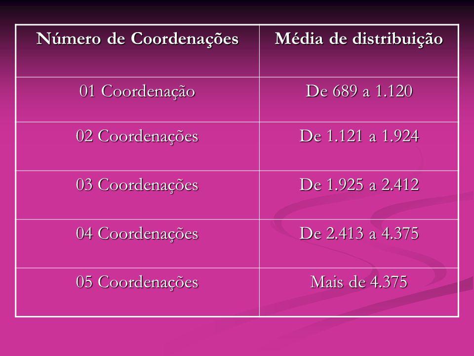 Número de Coordenações