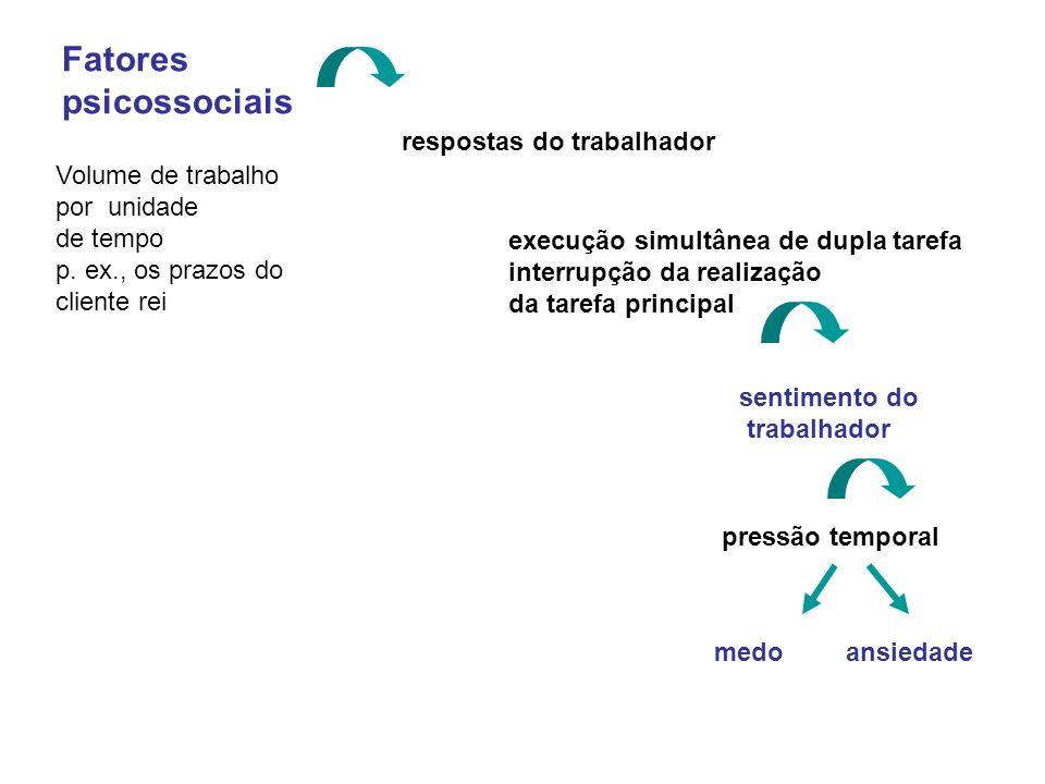 Fatores psicossociais respostas do trabalhador Volume de trabalho