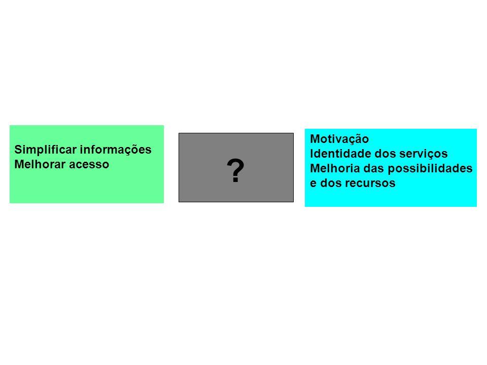 Motivação Simplificar informações Identidade dos serviços