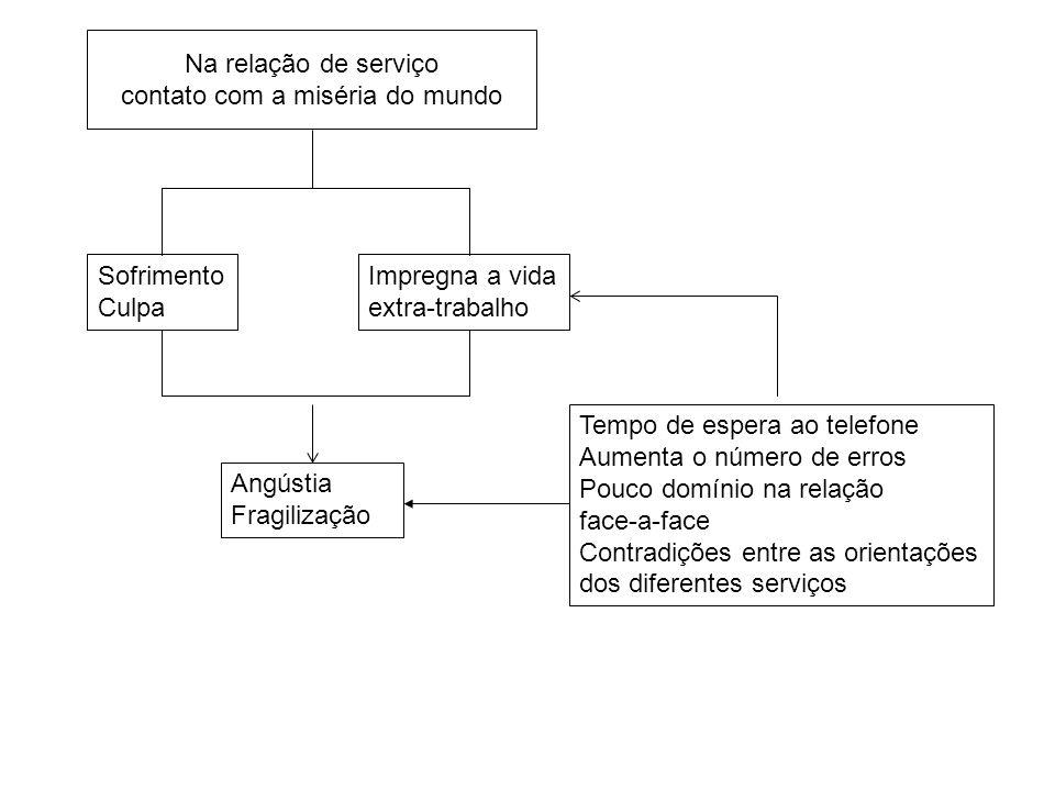 Na relação de serviço contato com a miséria do mundo