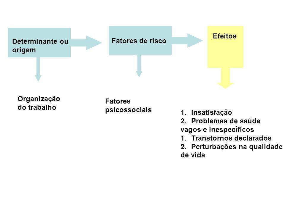 Fatores de risco Efeitos. Determinante ou. origem. Organização. do trabalho. Fatores. psicossociais.