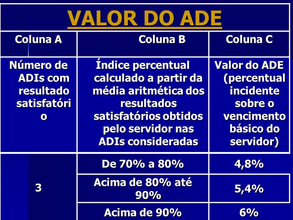 Número de ADIs com resultado satisfatório