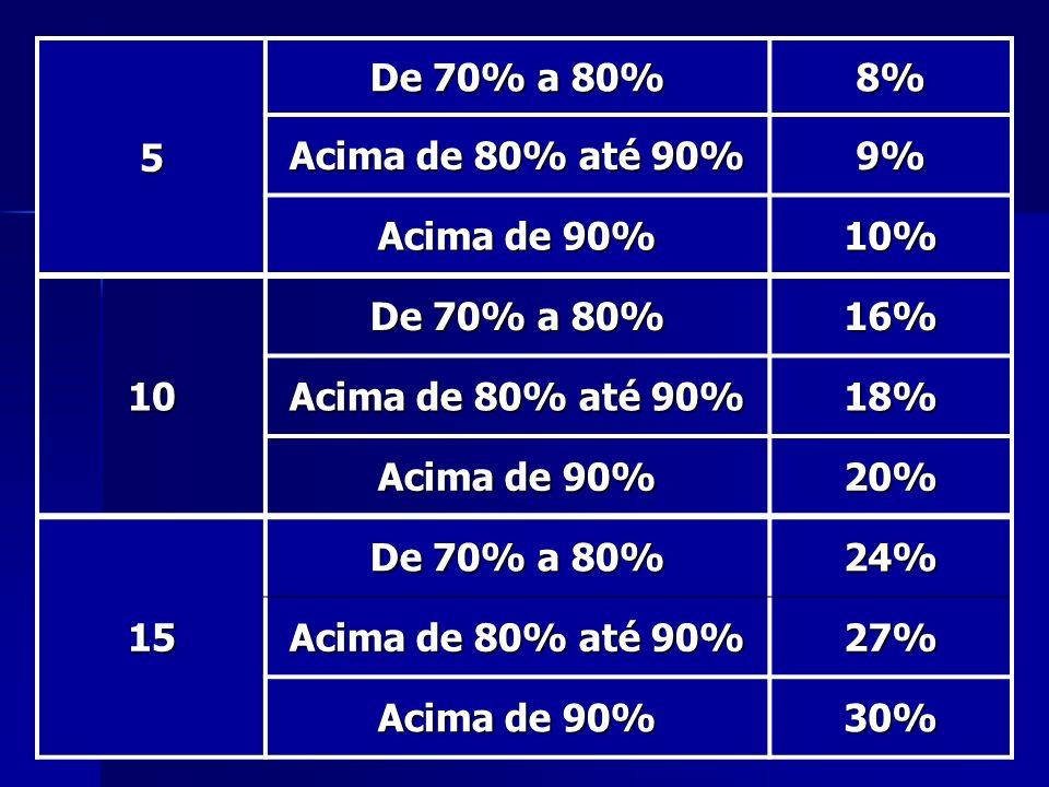 5 De 70% a 80% 8% Acima de 80% até 90% 9% Acima de 90% 10% 10 16% 18% 20% 15 24% 27% 30%