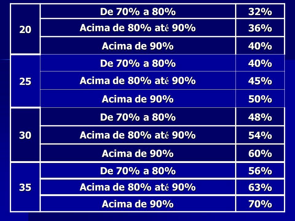 20 De 70% a 80% 32% Acima de 80% até 90% 36% Acima de 90% 40% 25. 45% 50% 30. 48% 54% 60%