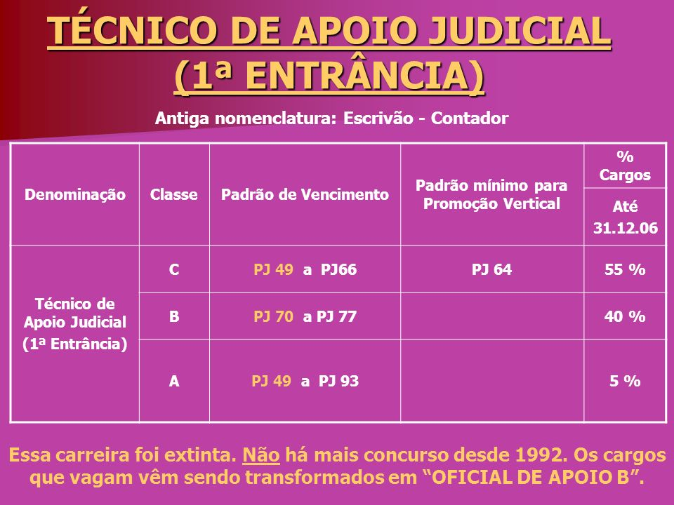 TÉCNICO DE APOIO JUDICIAL (1ª ENTRÂNCIA)