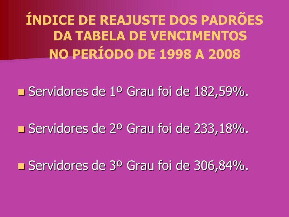 ÍNDICE DE REAJUSTE DOS PADRÕES DA TABELA DE VENCIMENTOS