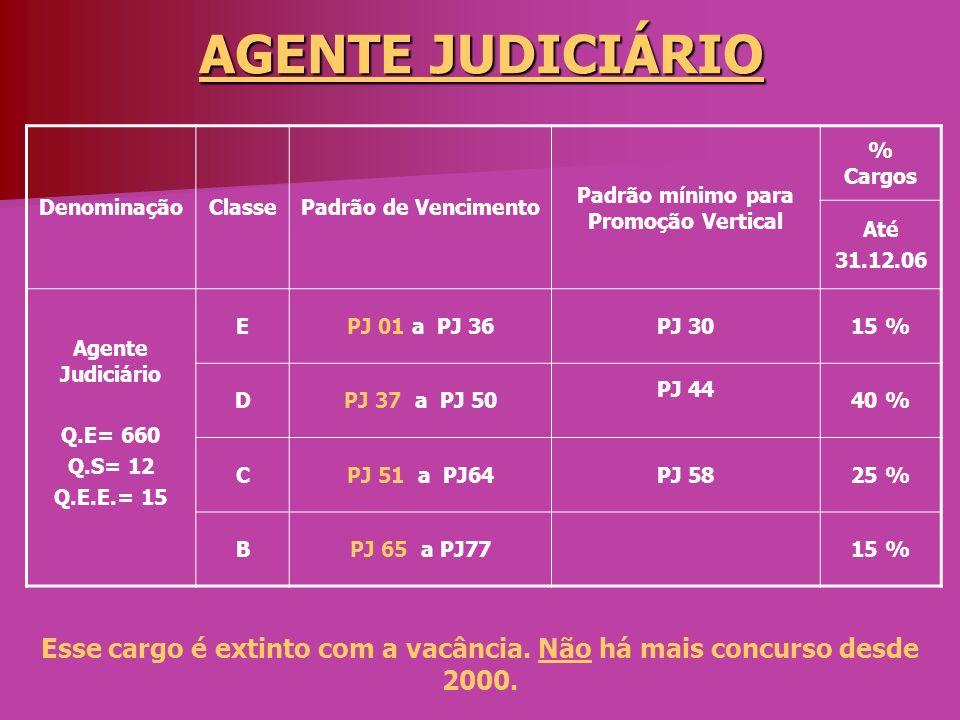 AGENTE JUDICIÁRIO Denominação. Classe. Padrão de Vencimento. Padrão mínimo para Promoção Vertical.