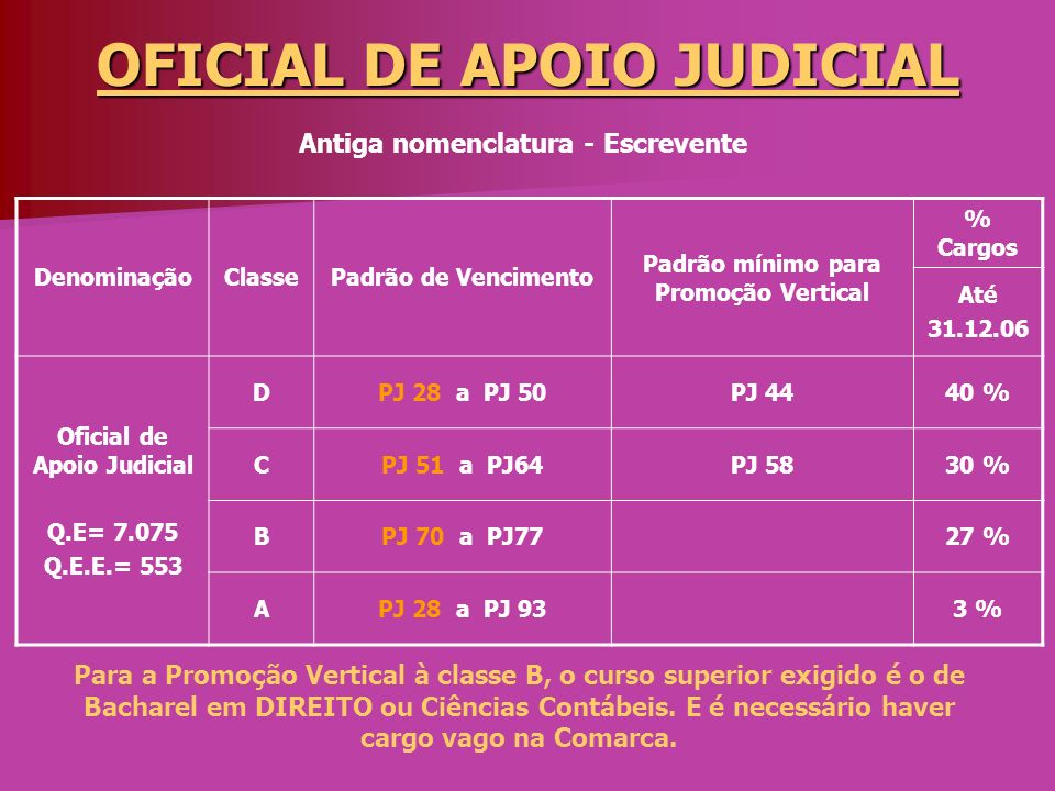 OFICIAL DE APOIO JUDICIAL
