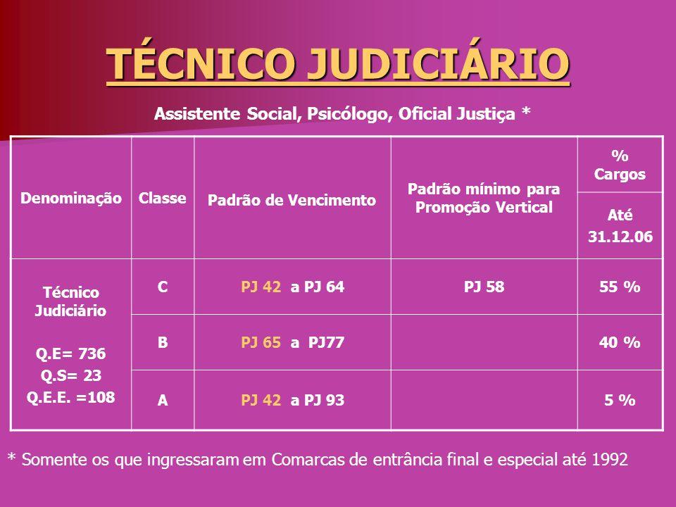 TÉCNICO JUDICIÁRIO Assistente Social, Psicólogo, Oficial Justiça *