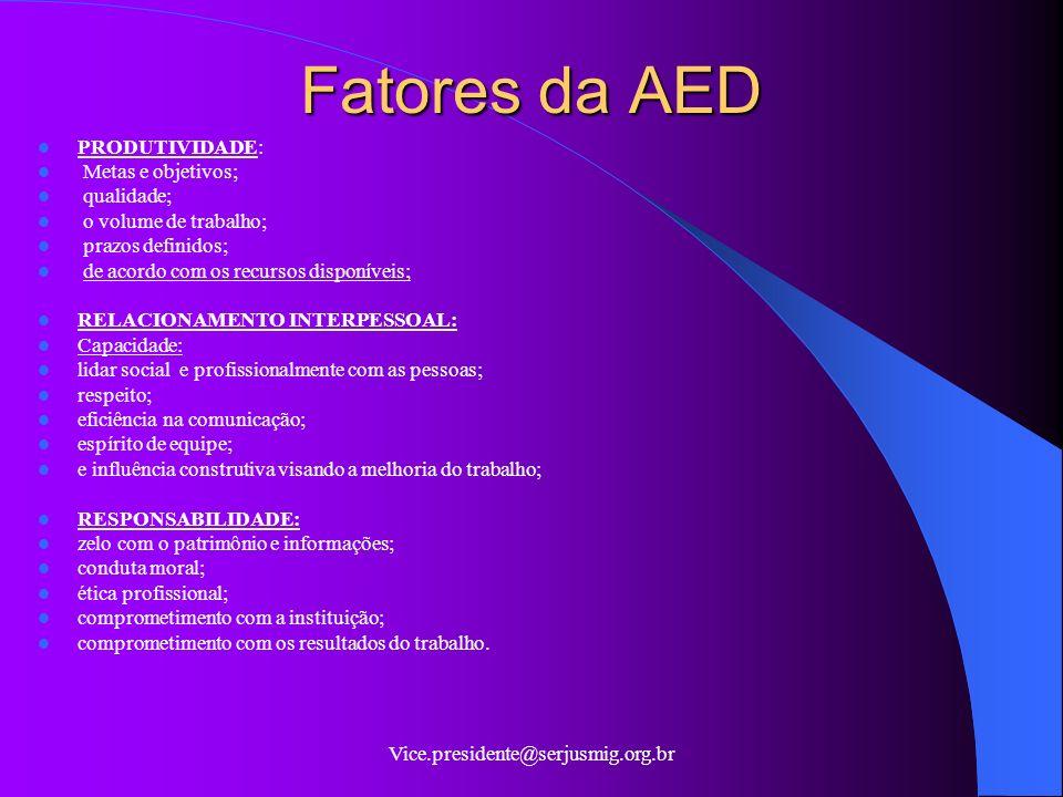 Fatores da AED PRODUTIVIDADE: Metas e objetivos; qualidade;