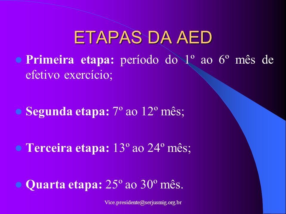 ETAPAS DA AED Primeira etapa: período do 1º ao 6º mês de efetivo exercício; Segunda etapa: 7º ao 12º mês;
