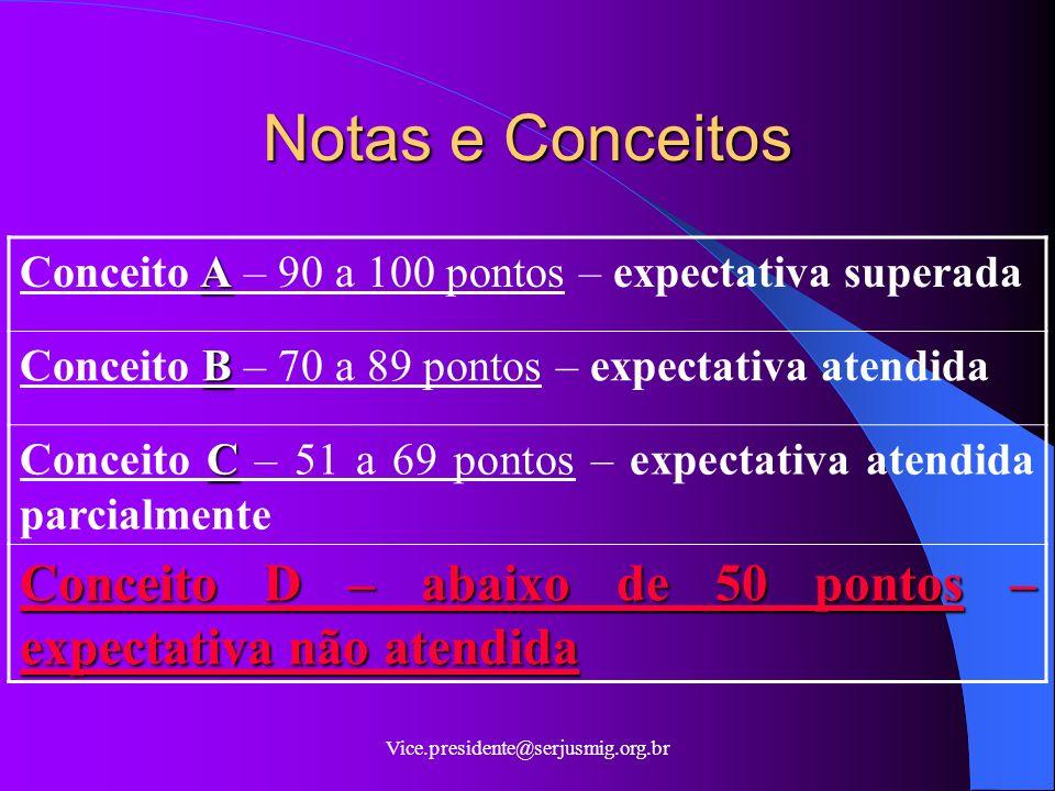 Notas e Conceitos Conceito A – 90 a 100 pontos – expectativa superada. Conceito B – 70 a 89 pontos – expectativa atendida.