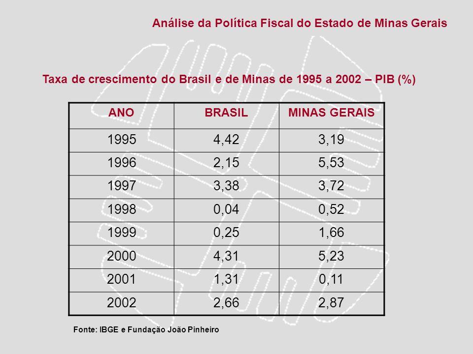 Taxa de crescimento do Brasil e de Minas de 1995 a 2002 – PIB (%)