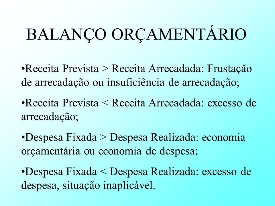 BALANÇO ORÇAMENTÁRIO Receita Prevista > Receita Arrecadada: Frustação de arrecadação ou insuficiência de arrecadação;