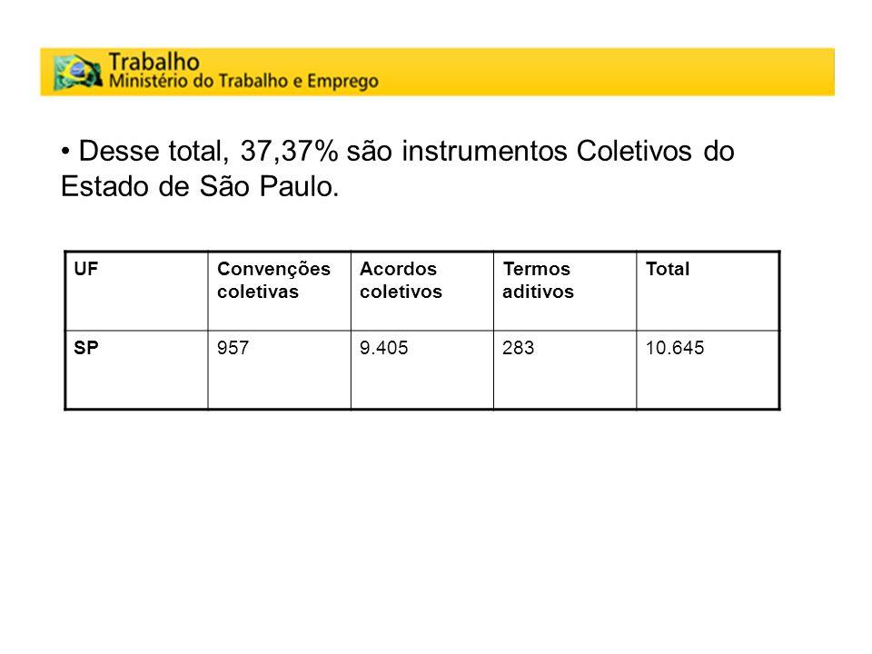 Desse total, 37,37% são instrumentos Coletivos do Estado de São Paulo.
