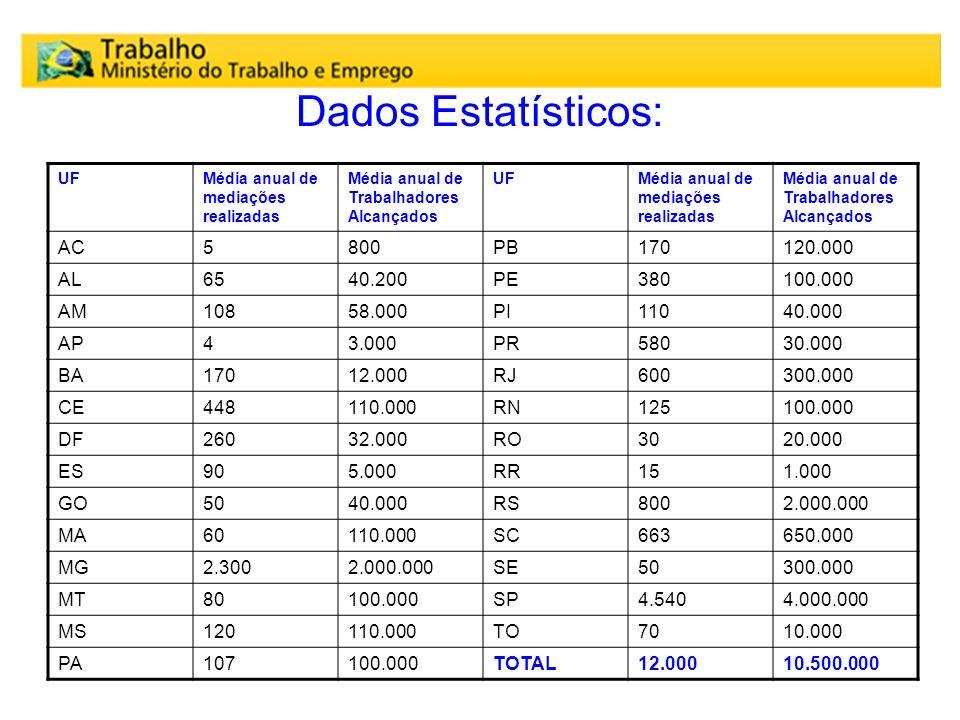 Dados Estatísticos: AC 5 800 PB 170 120.000 AL 65 40.200 PE 380