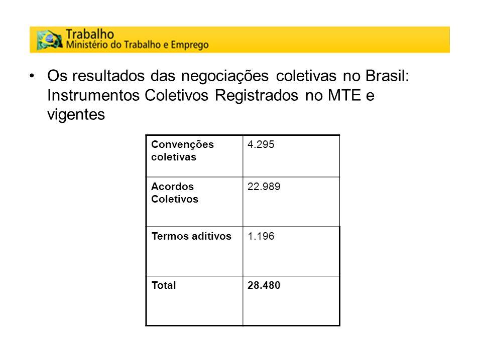 Os resultados das negociações coletivas no Brasil: Instrumentos Coletivos Registrados no MTE e vigentes