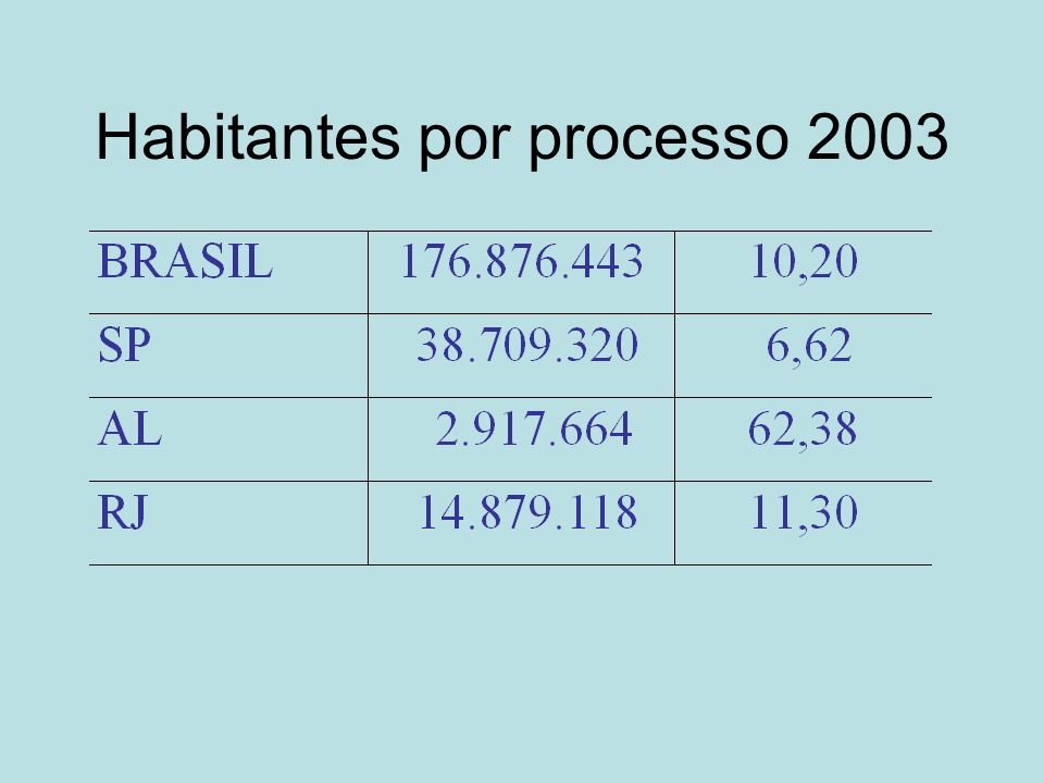 Habitantes por processo 2003