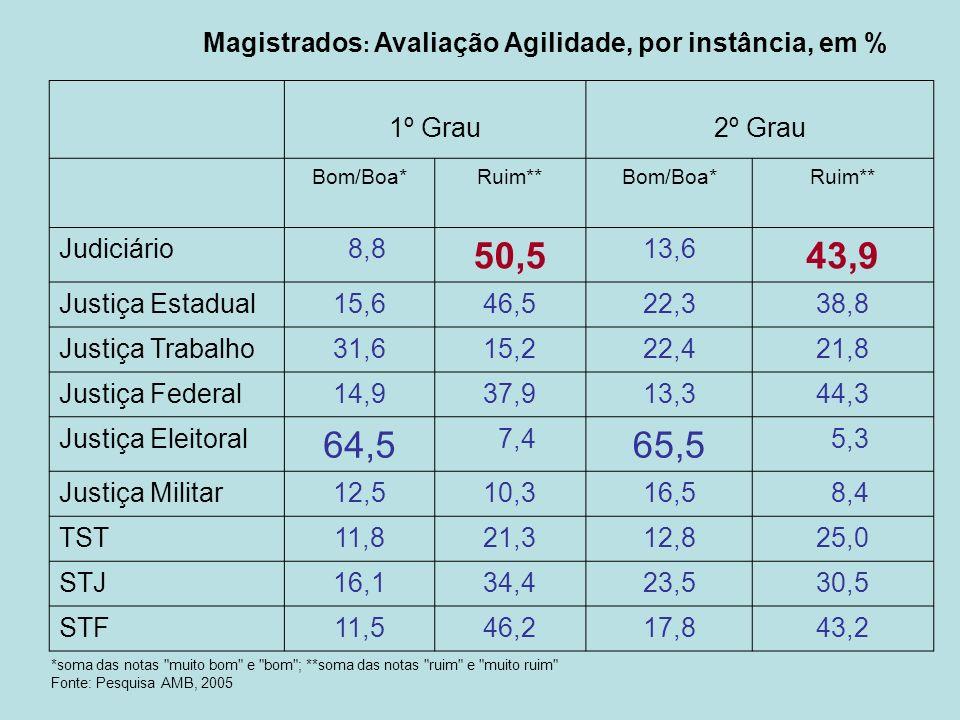 Magistrados: Avaliação Agilidade, por instância, em %