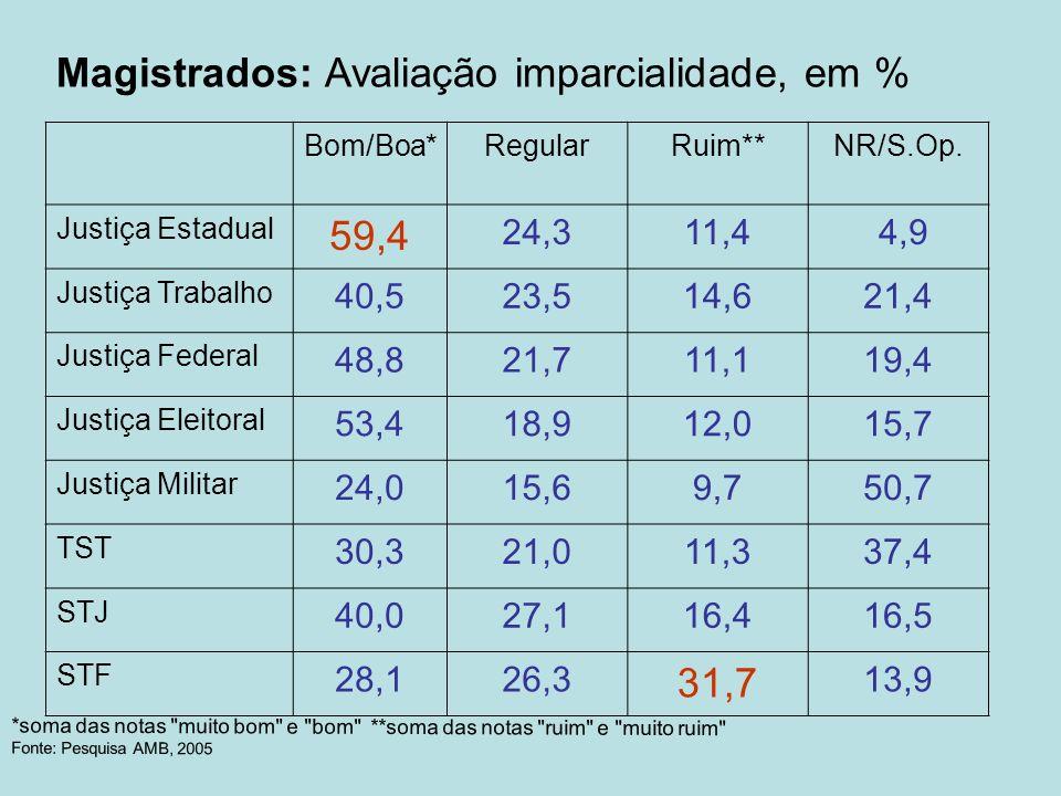 Magistrados: Avaliação imparcialidade, em %