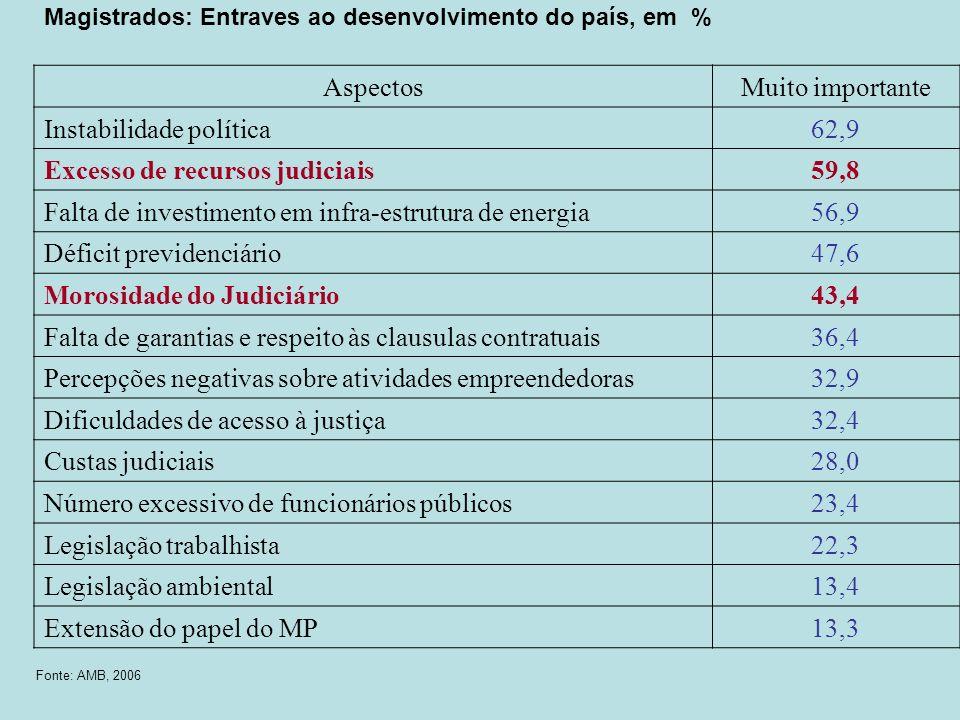 Instabilidade política 62,9 Excesso de recursos judiciais 59,8