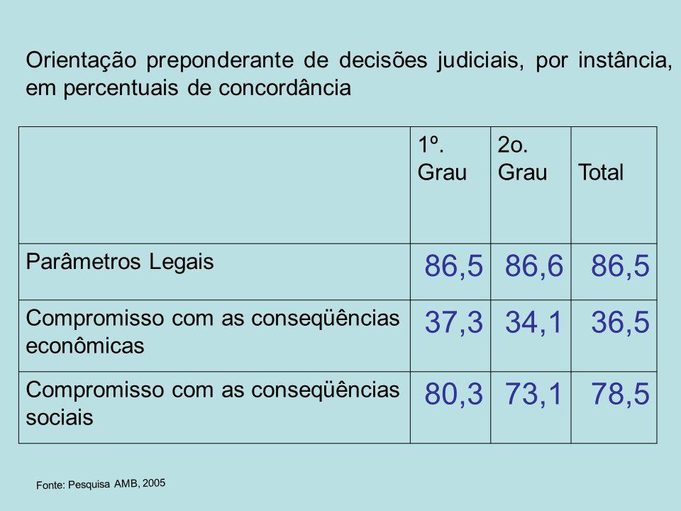 Orientação preponderante de decisões judiciais, por instância, em percentuais de concordância