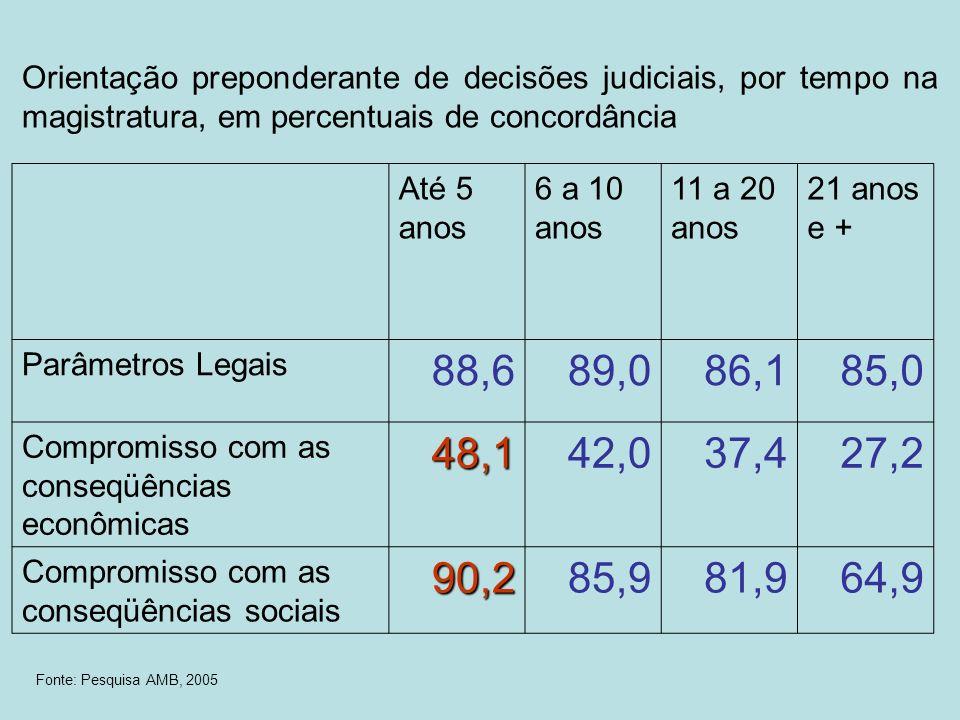 Orientação preponderante de decisões judiciais, por tempo na magistratura, em percentuais de concordância