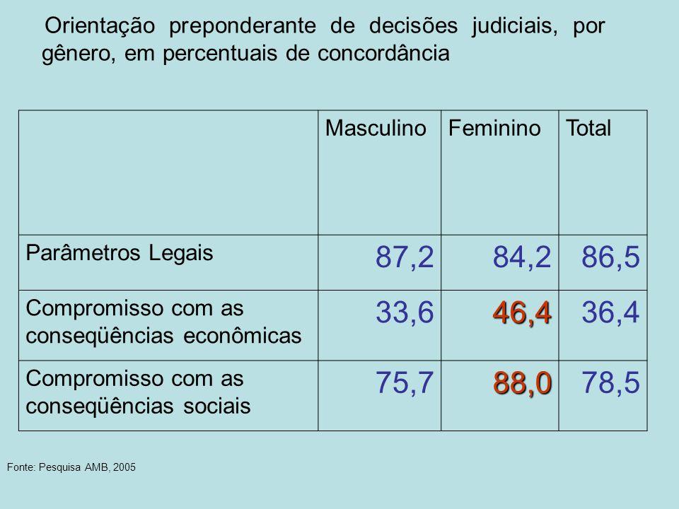 87,2 84,2 86,5 33,6 46,4 36,4 75,7 88,0 78,5 Masculino Feminino Total