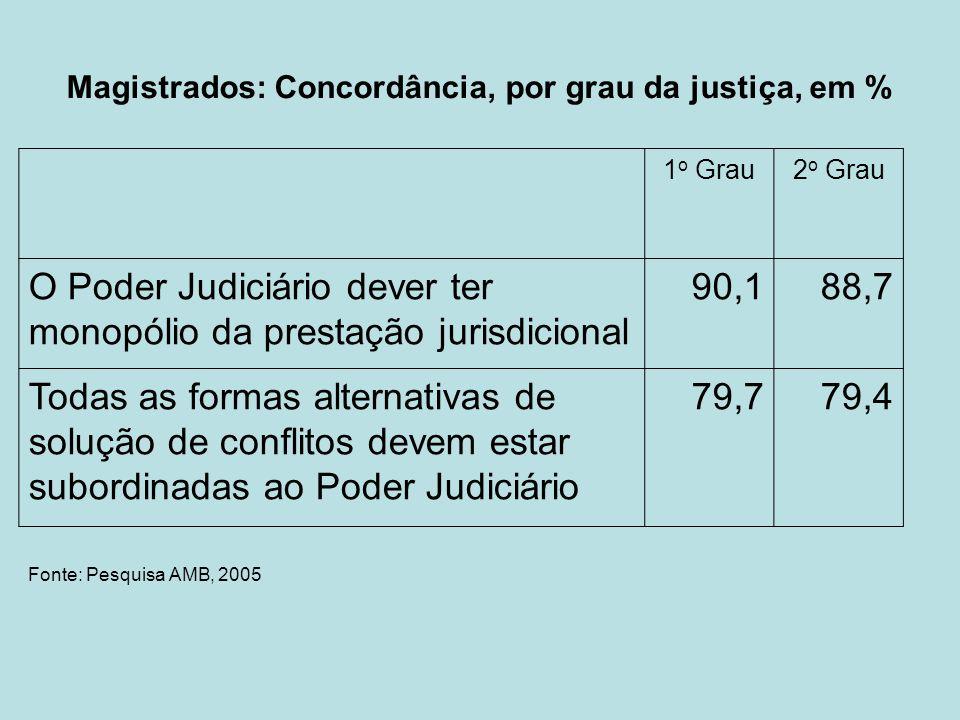 O Poder Judiciário dever ter monopólio da prestação jurisdicional 90,1