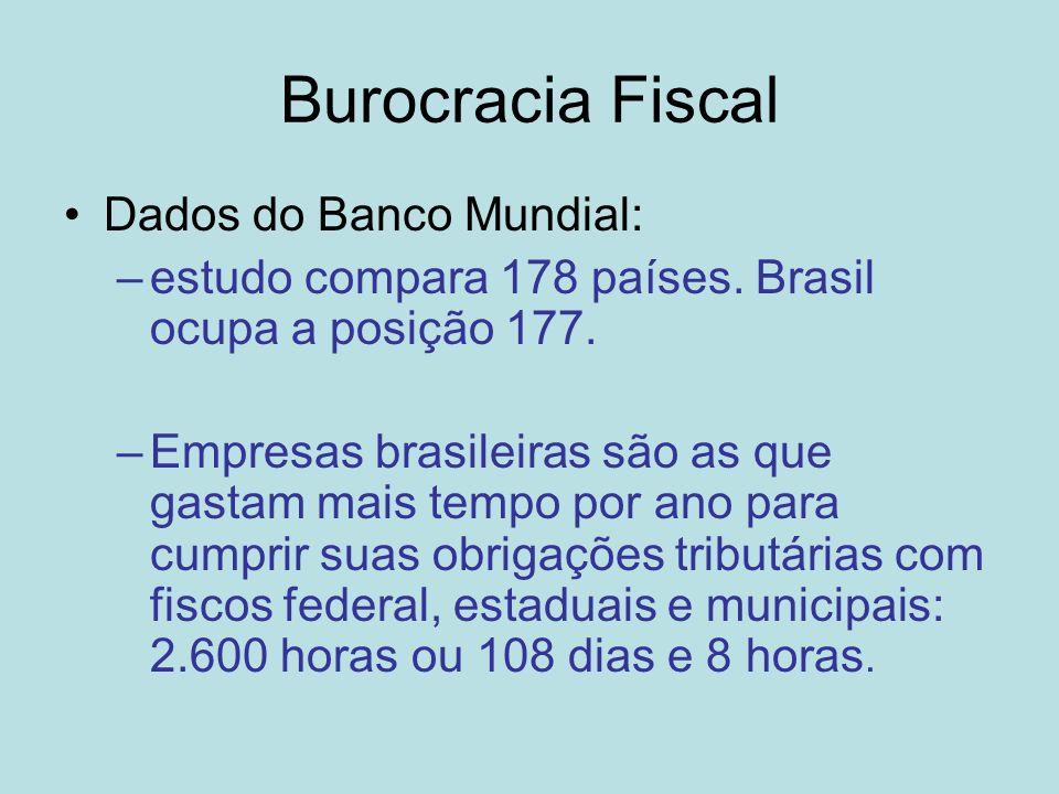 Burocracia Fiscal Dados do Banco Mundial:
