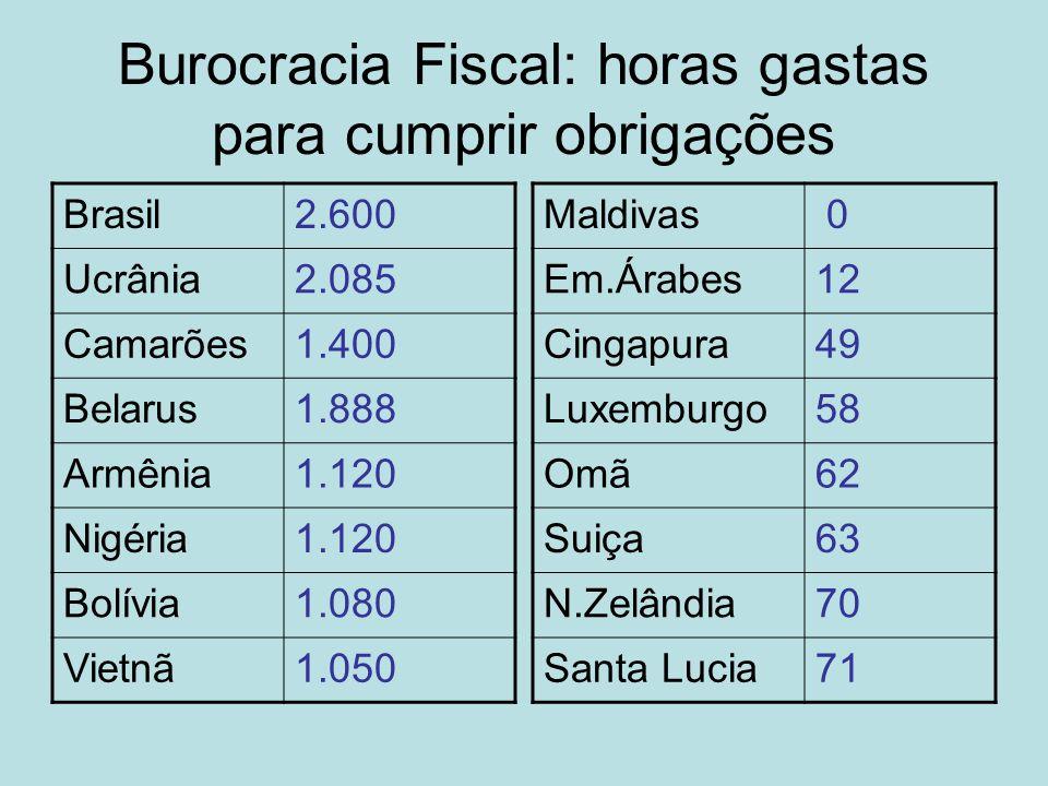 Burocracia Fiscal: horas gastas para cumprir obrigações