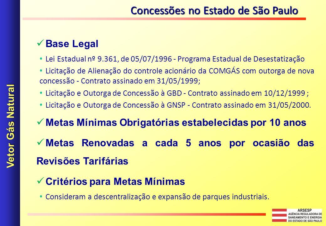 Concessões no Estado de São Paulo