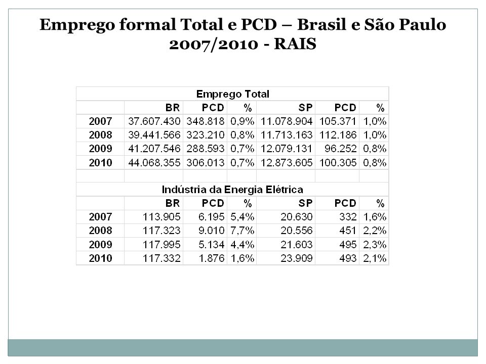 Emprego formal Total e PCD – Brasil e São Paulo