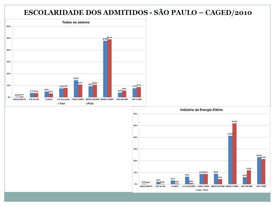 ESCOLARIDADE DOS ADMITIDOS - SÃO PAULO – CAGED/2010