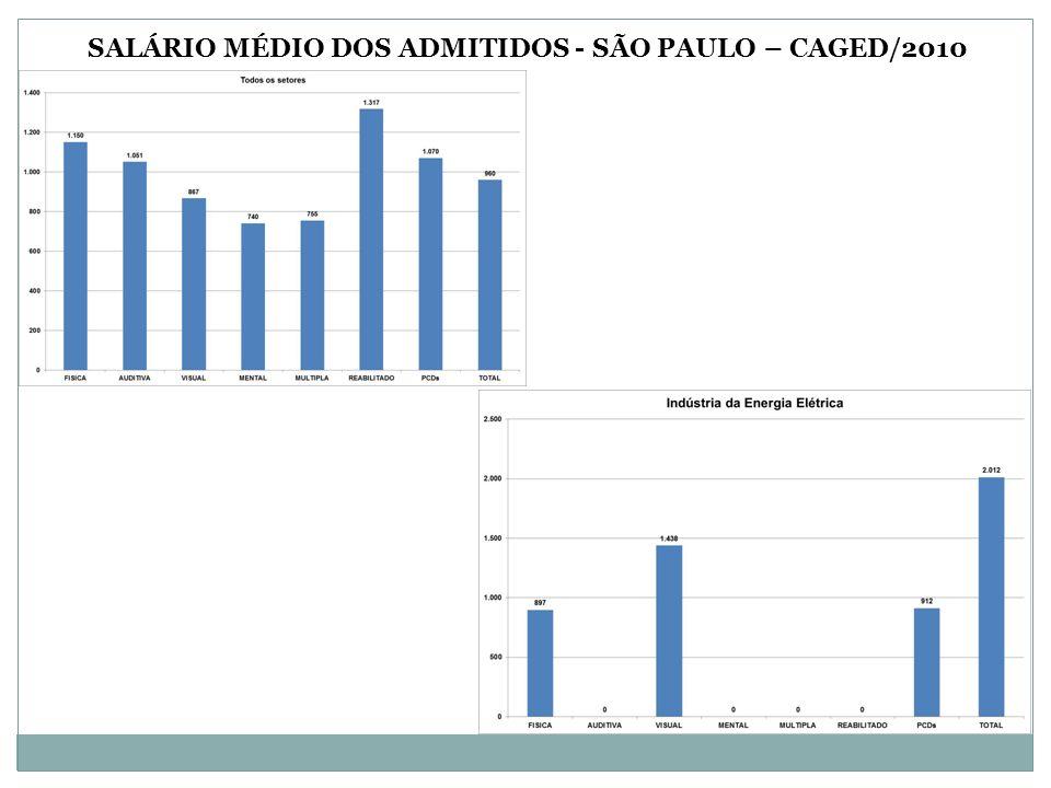 SALÁRIO MÉDIO DOS ADMITIDOS - SÃO PAULO – CAGED/2010