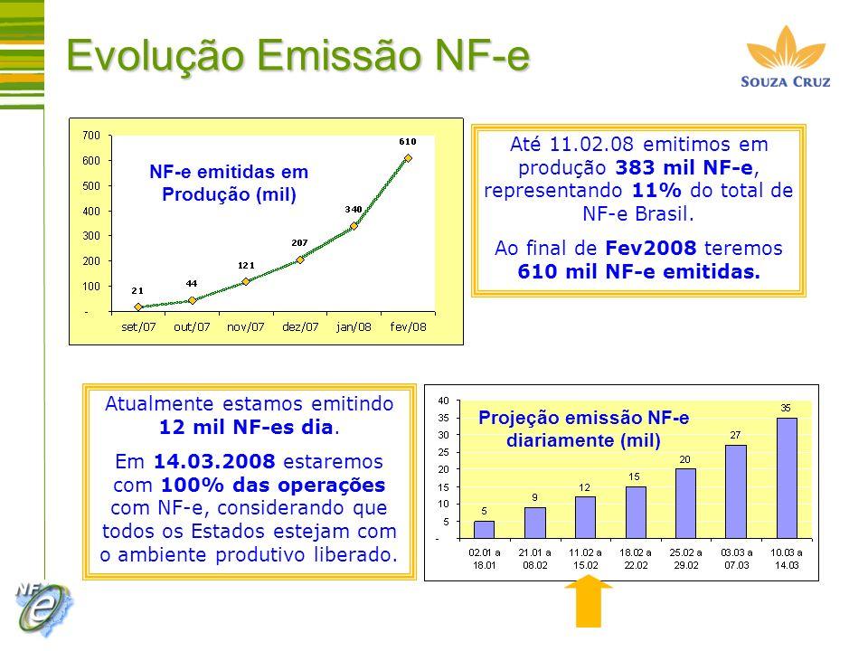 Evolução Emissão NF-eAté 11.02.08 emitimos em produção 383 mil NF-e, representando 11% do total de NF-e Brasil.
