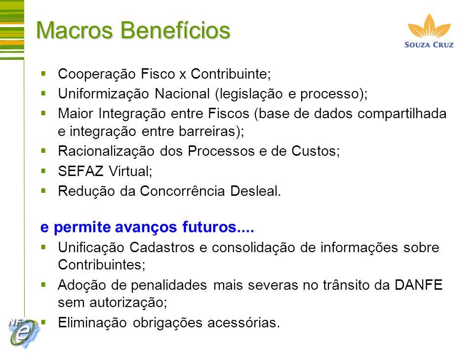 Macros Benefícios e permite avanços futuros....