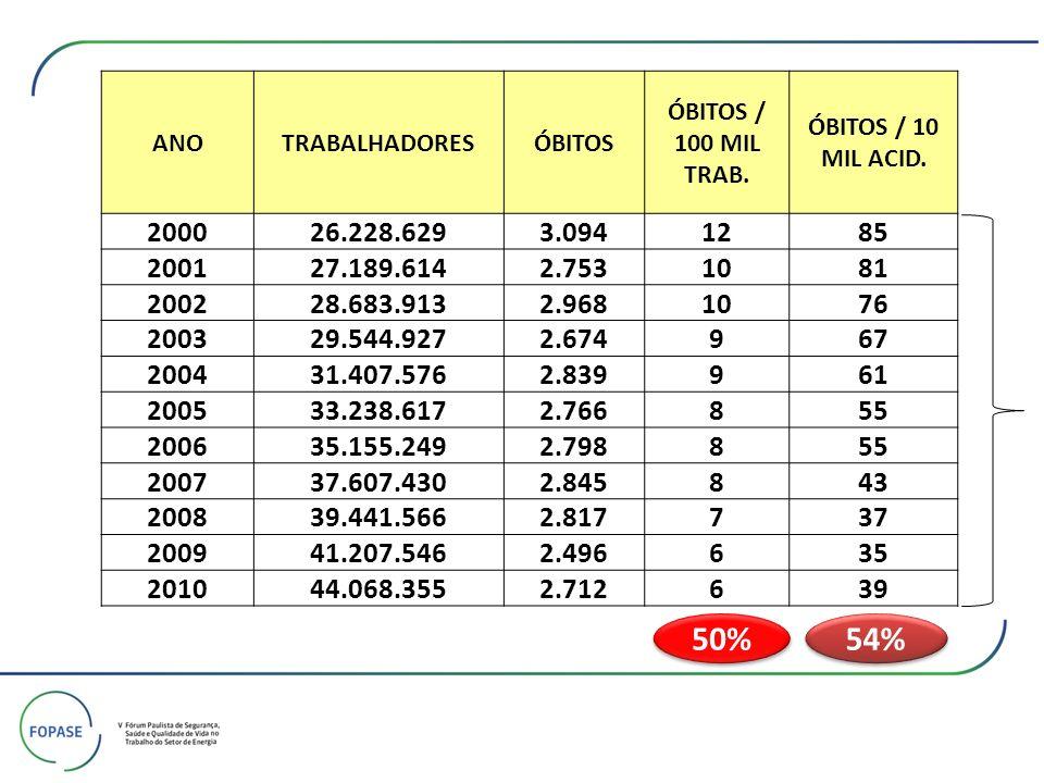 ANO TRABALHADORES. ÓBITOS. ÓBITOS / 100 MIL TRAB. ÓBITOS / 10 MIL ACID. 2000. 26.228.629. 3.094.